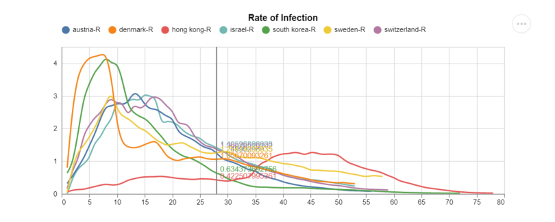 Rate of infection